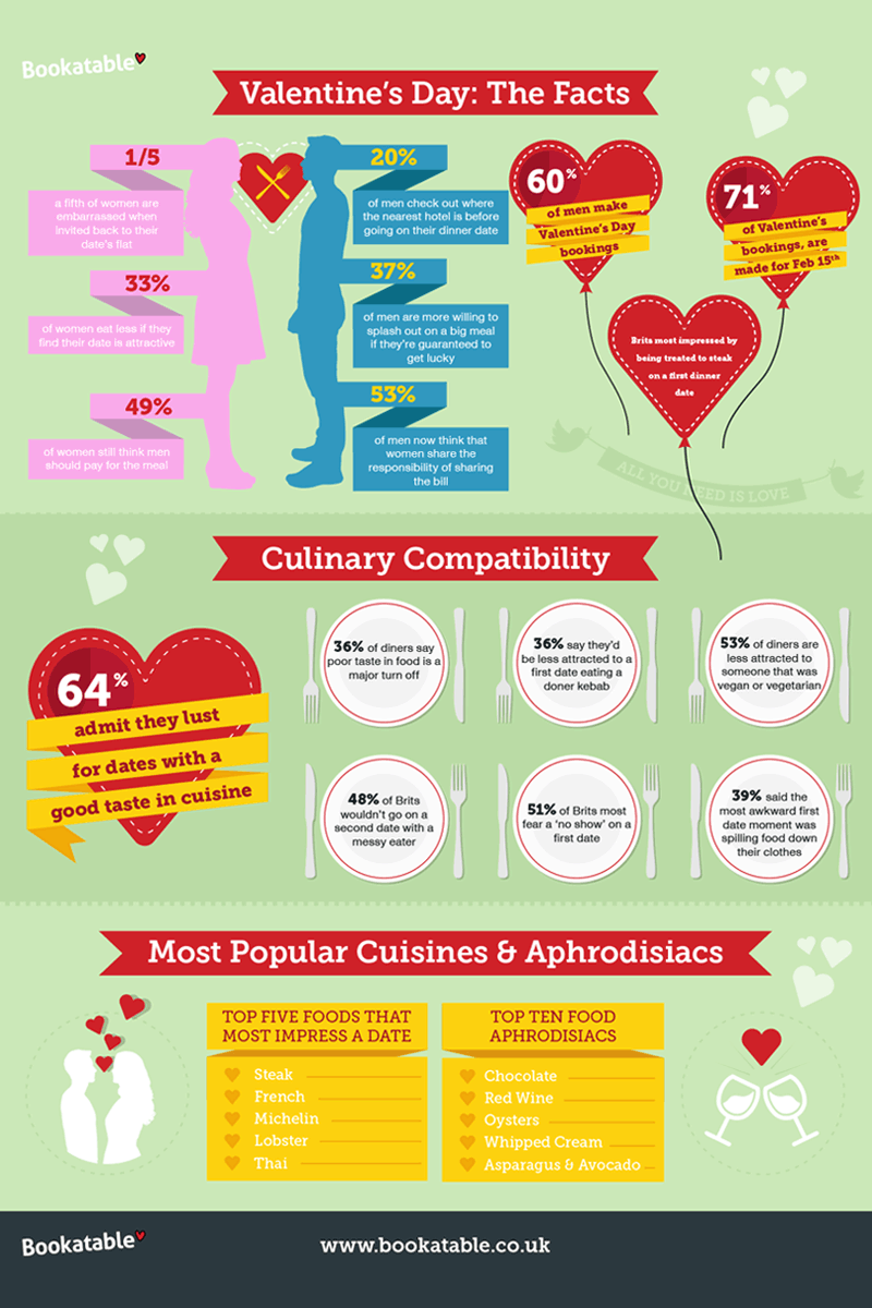 Bookatable Culinary Compatibility / Infographic